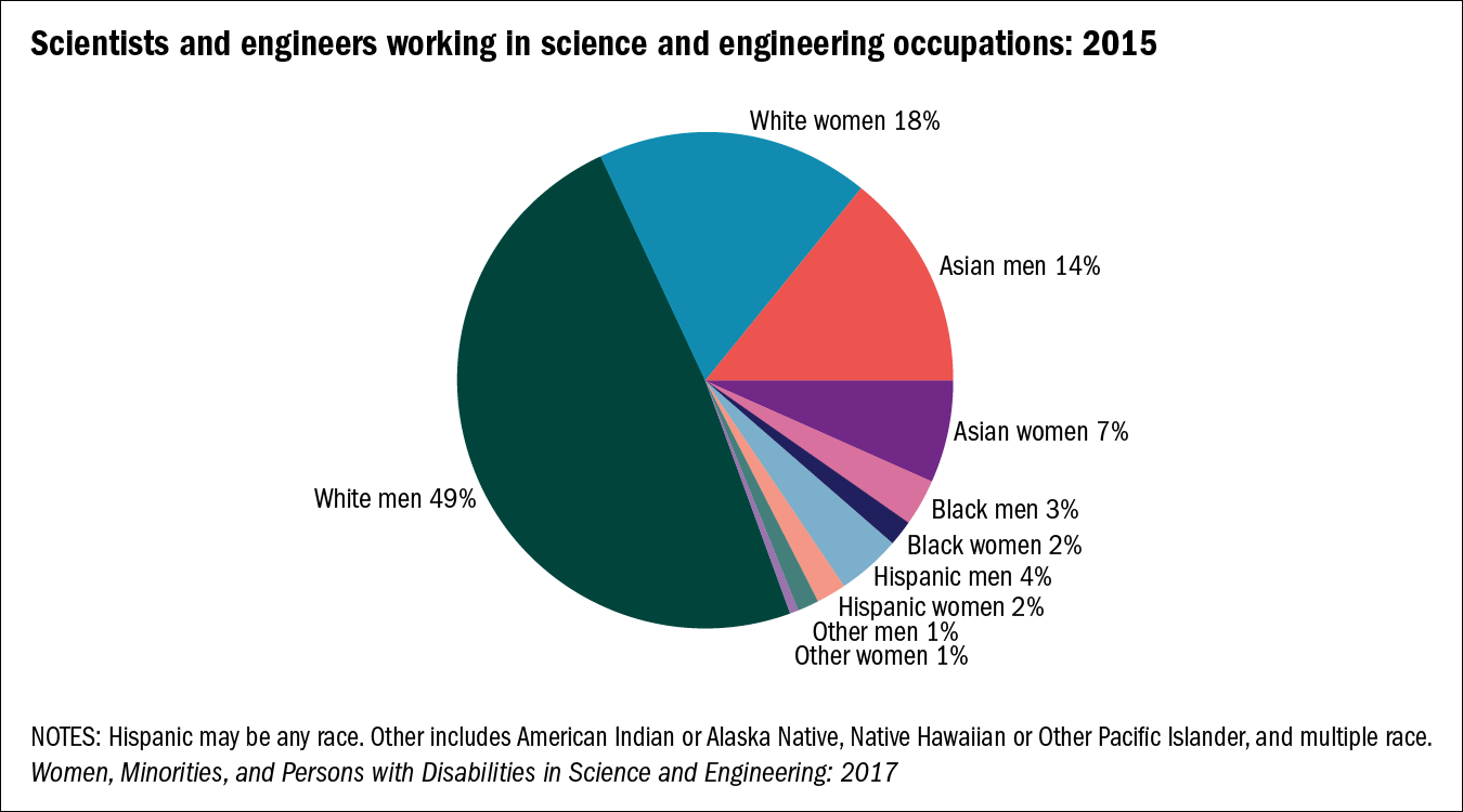Scientists and engineers working in science and engineering occupations