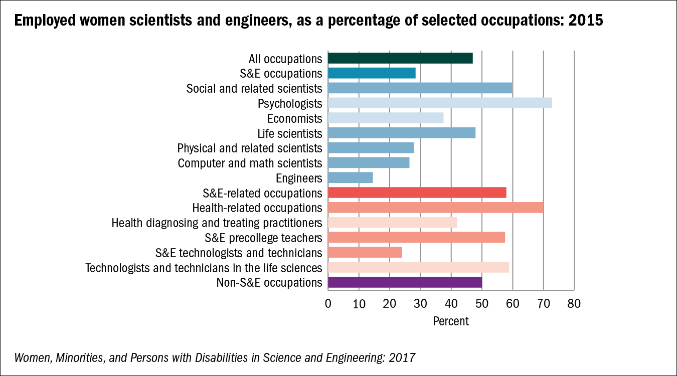 Employed women scientists and engineers, as a percentage of selected occupations