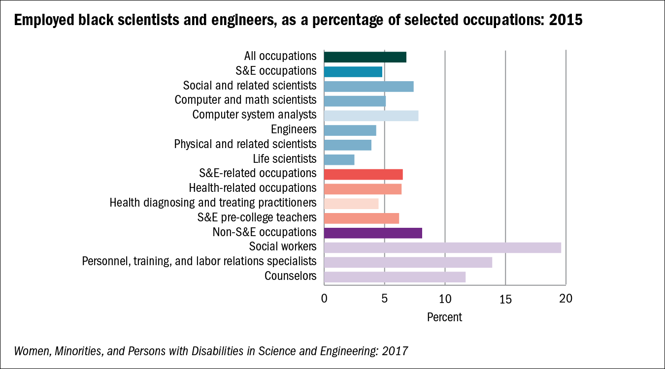Employed black scientists and engineers, as a percentage of selected occupations