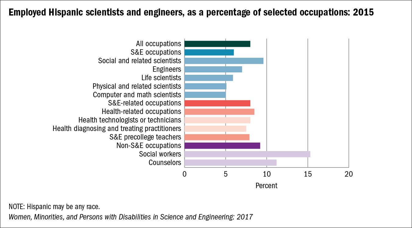 Employed Hispanic scientists and engineers, as a percentage of selected occupations