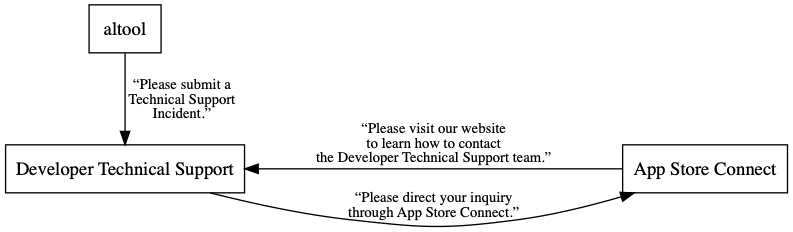 A directed graph demonstrating the infinite loop of Apple Support